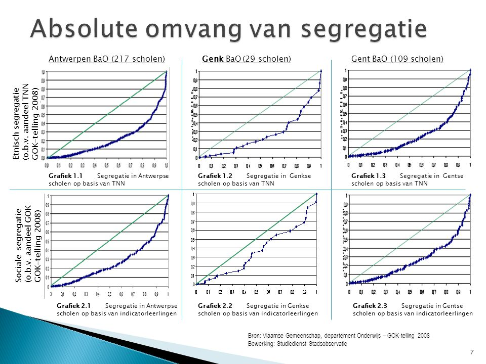  Relatieve segregatie = weerspiegeling van sociaal- etnische buurtcompositie in basisscholen  Spreiding versus weerspiegeling buurt… Antwerpen versus Genk…  School in de buurt, buurt in de school.