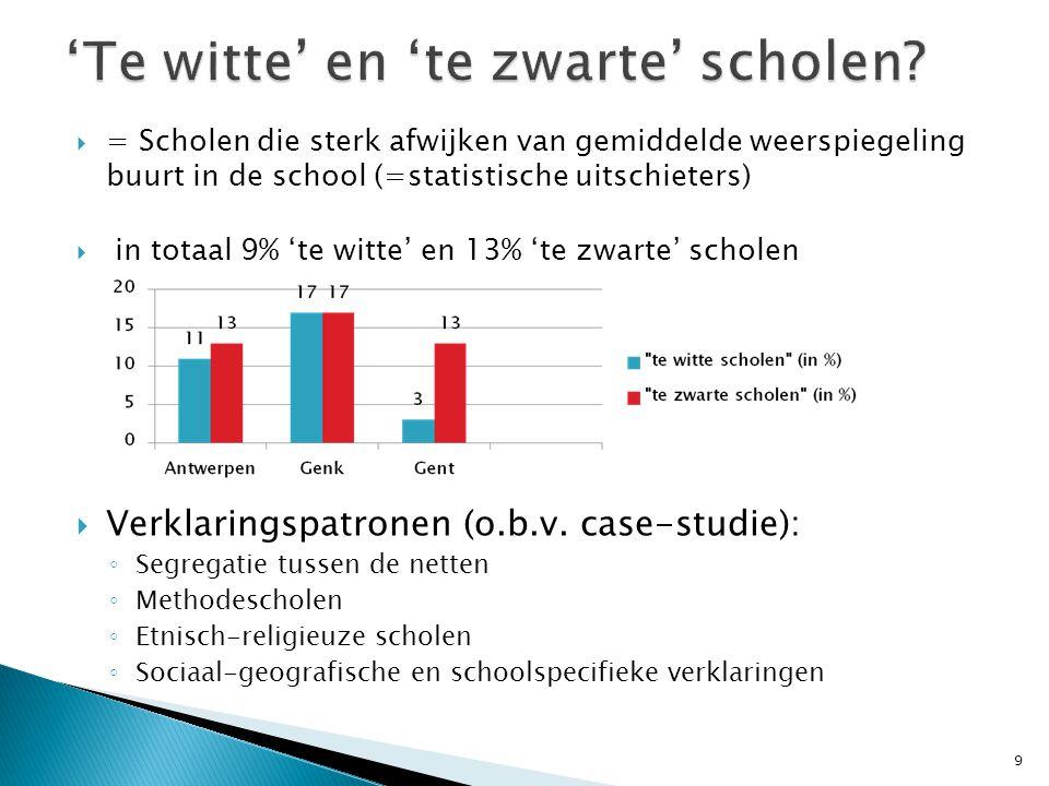  = Scholen die sterk afwijken van gemiddelde weerspiegeling buurt in de school (=statistische uitschieters)  in totaal 9% 'te witte' en 13% 'te zwar