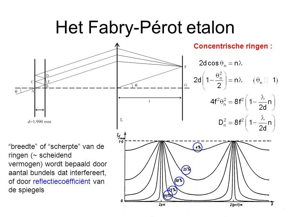 Het Fabry-Pérot etalon Concentrische ringen : breedte of scherpte van de ringen (~ scheidend vermogen) wordt bepaald door aantal bundels dat interfereert, of door reflectiecoëfficiënt van de spiegels
