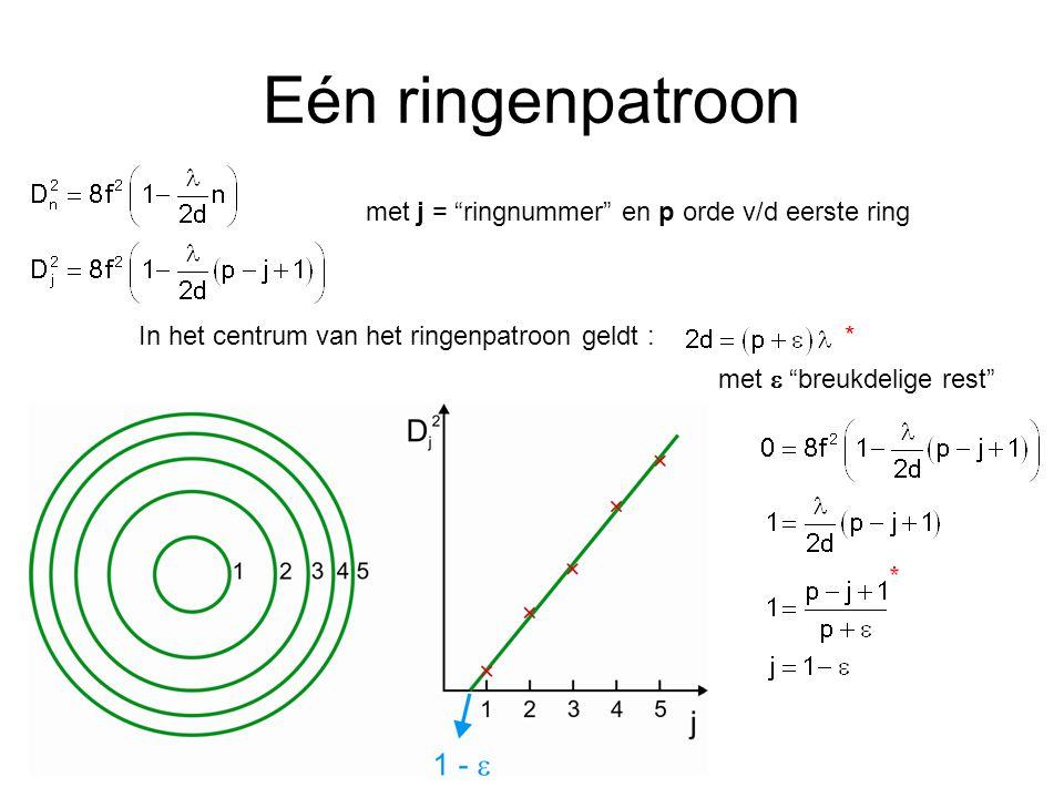 Eén ringenpatroon met j = ringnummer en p orde v/d eerste ring In het centrum van het ringenpatroon geldt : met  breukdelige rest *