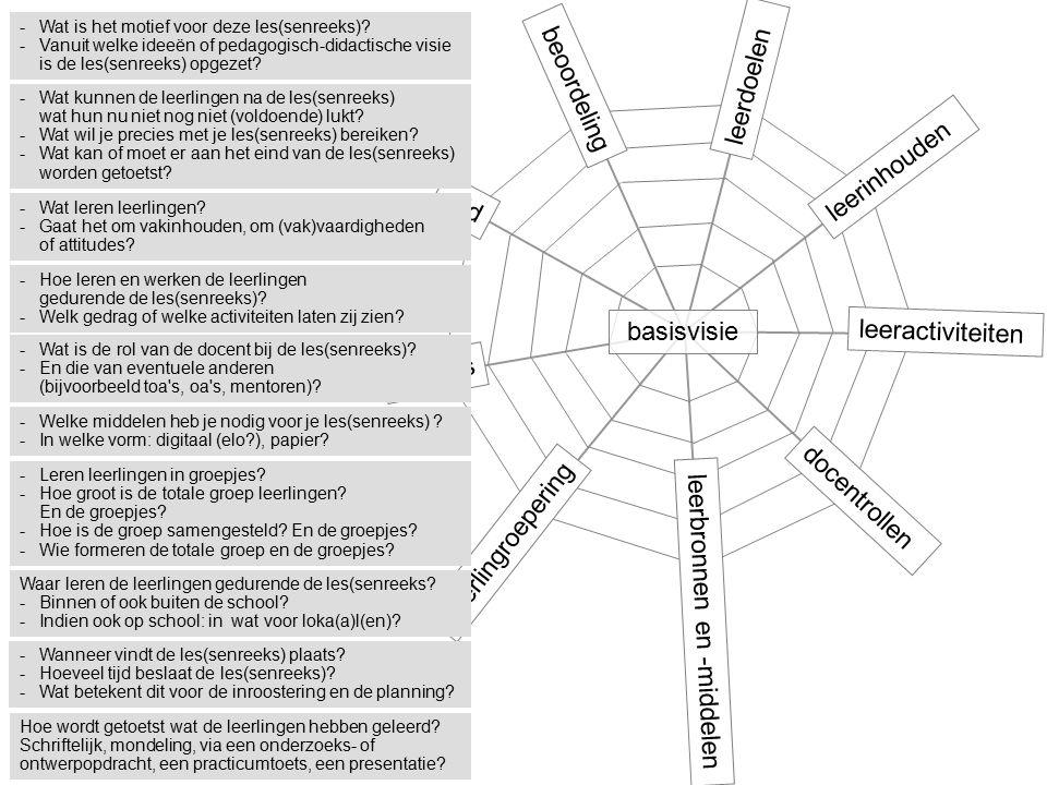 Plaats beoordeling leerinhouden leeractiviteiten docentrollen leerbronnen en -middelen leerlingroepering tijd leerdoelen basisvisie -Wat is het motief