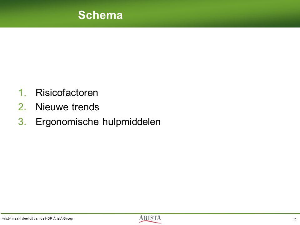 AristA maakt deel uit van de HDP-AristA Groep 2 Schema 1.Risicofactoren 2.Nieuwe trends 3.Ergonomische hulpmiddelen
