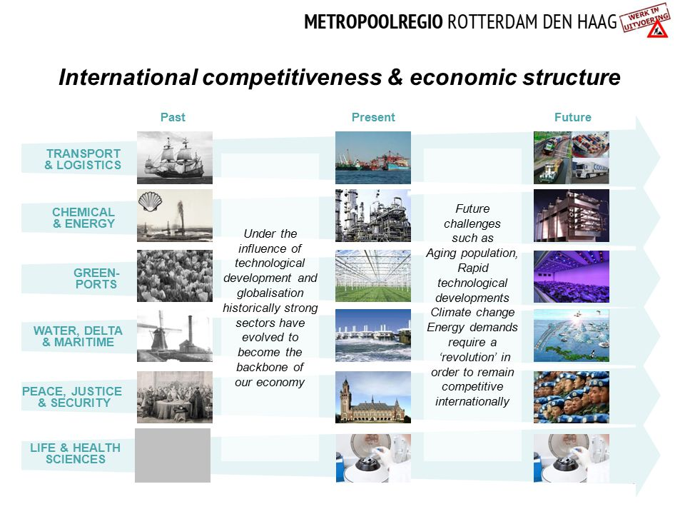 International competitiveness & economic structure 11 PastPresentFuture CHEMICAL & ENERGY GREEN- PORTS WATER, DELTA & MARITIME TRANSPORT & LOGISTICS PEACE, JUSTICE & SECURITY Under the influence of technological development and globalisation historically strong sectors have evolved to become the backbone of our economy Future challenges such as Aging population, Rapid technological developments Climate change Energy demands require a 'revolution' in order to remain competitive internationally LIFE & HEALTH SCIENCES