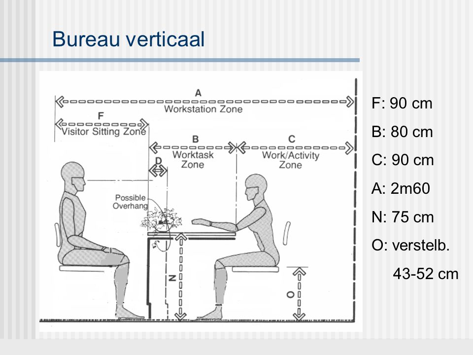 Bureau verticaal F: 90 cm B: 80 cm C: 90 cm A: 2m60 N: 75 cm O: verstelb. 43-52 cm