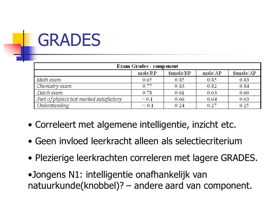 GRADES Correleert met algemene intelligentie, inzicht etc. Geen invloed leerkracht alleen als selectiecriterium Plezierige leerkrachten correleren met