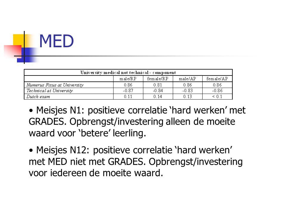 MED Meisjes N1: positieve correlatie 'hard werken' met GRADES. Opbrengst/investering alleen de moeite waard voor 'betere' leerling. Meisjes N12: posit