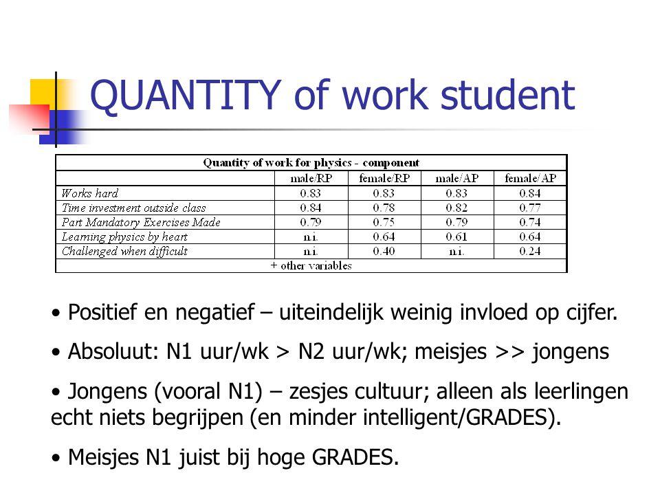 QUANTITY of work student Positief en negatief – uiteindelijk weinig invloed op cijfer. Absoluut: N1 uur/wk > N2 uur/wk; meisjes >> jongens Jongens (vo