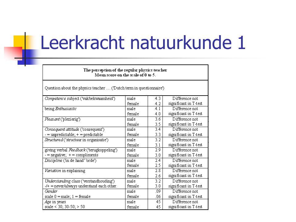 Leerkracht natuurkunde 1