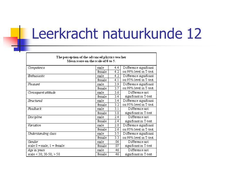 Leerkracht natuurkunde 12
