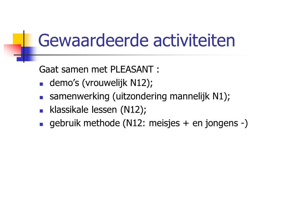 Gewaardeerde activiteiten Gaat samen met PLEASANT : demo's (vrouwelijk N12); samenwerking (uitzondering mannelijk N1); klassikale lessen (N12); gebrui