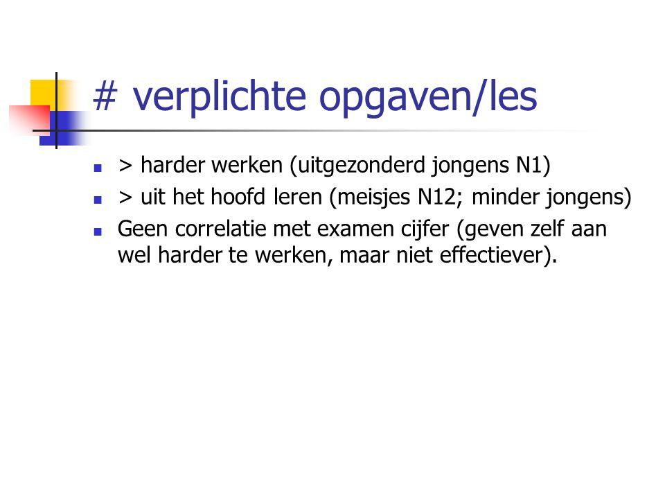 # verplichte opgaven/les > harder werken (uitgezonderd jongens N1) > uit het hoofd leren (meisjes N12; minder jongens) Geen correlatie met examen cijf