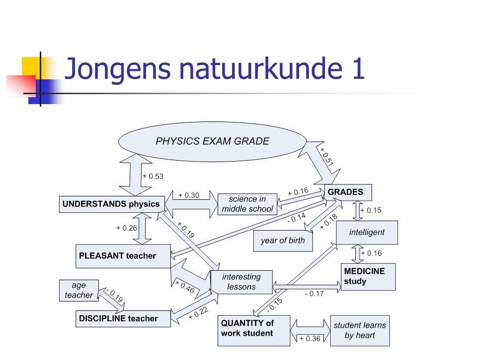 Jongens natuurkunde 1