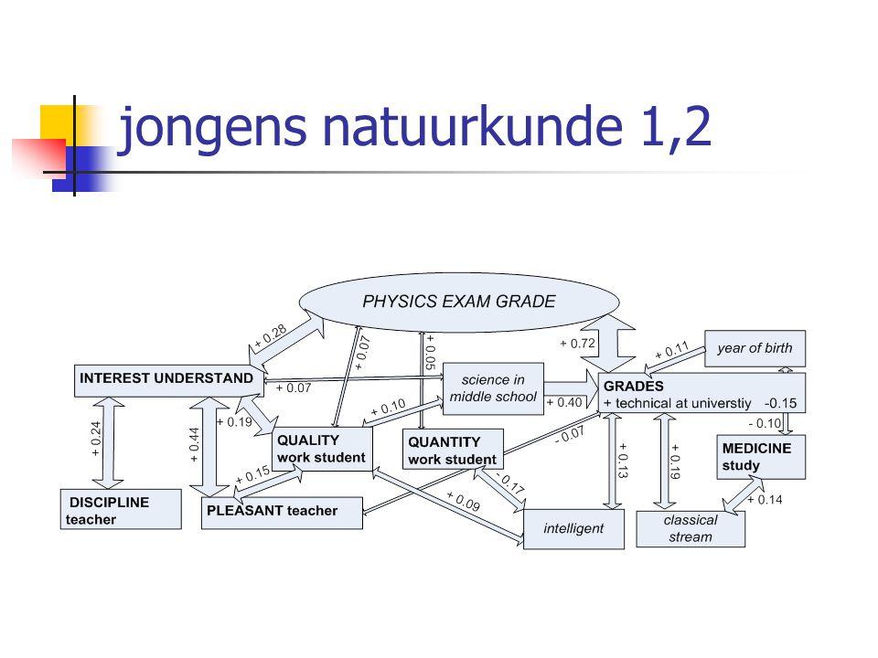 jongens natuurkunde 1,2
