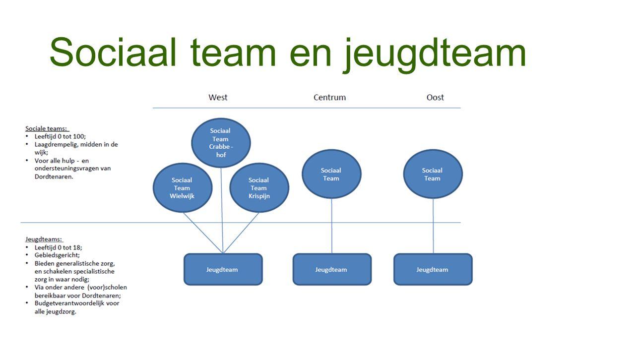 Sociaal team en jeugdteam