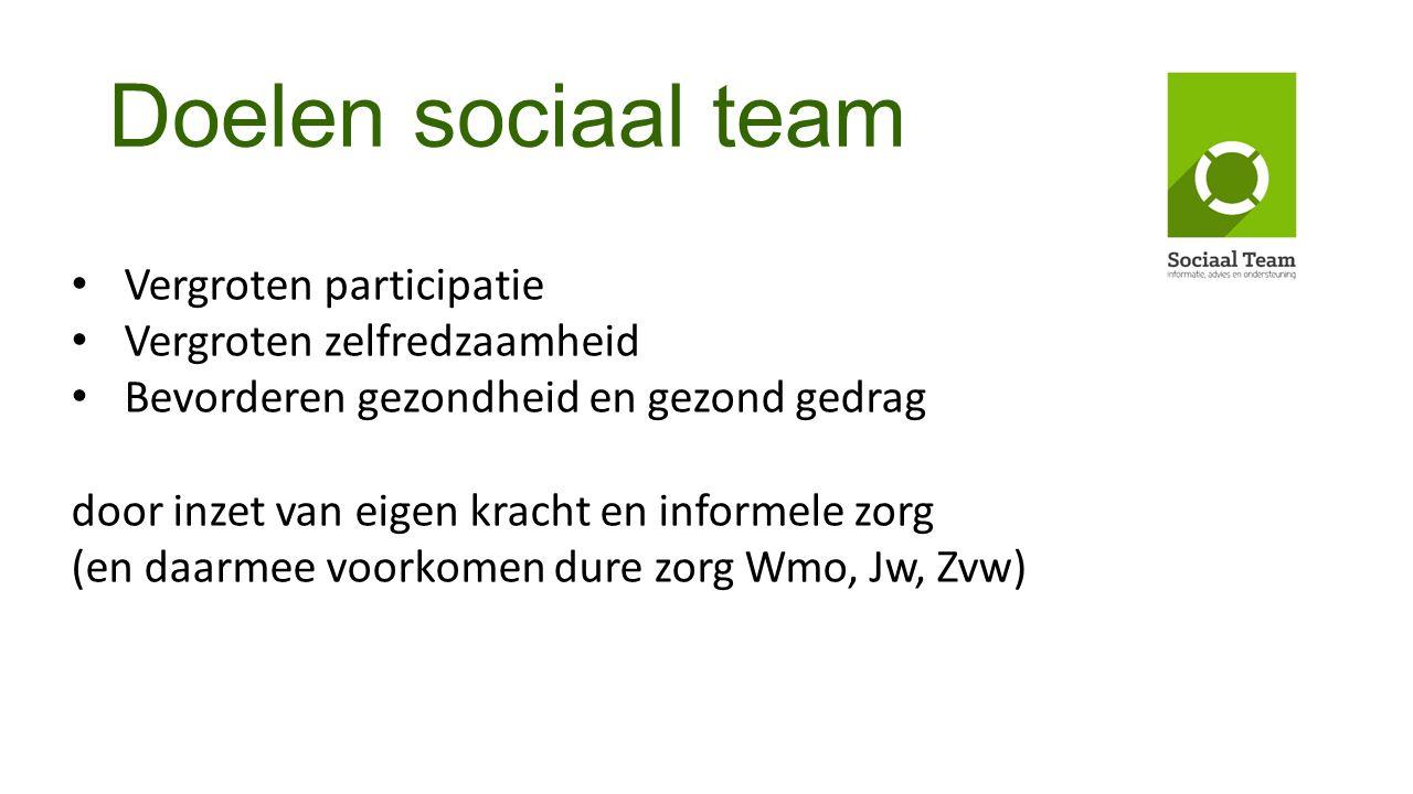 Doelen sociaal team Vergroten participatie Vergroten zelfredzaamheid Bevorderen gezondheid en gezond gedrag door inzet van eigen kracht en informele z