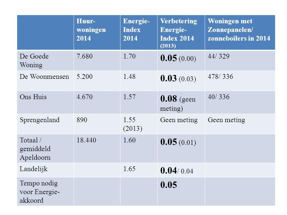 Huur- woningen 2014 Energie- Index 2014 Verbetering Energie- Index 2014 (2013) Woningen met Zonnepanelen/ zonneboilers in 2014 De Goede Woning 7.6801.