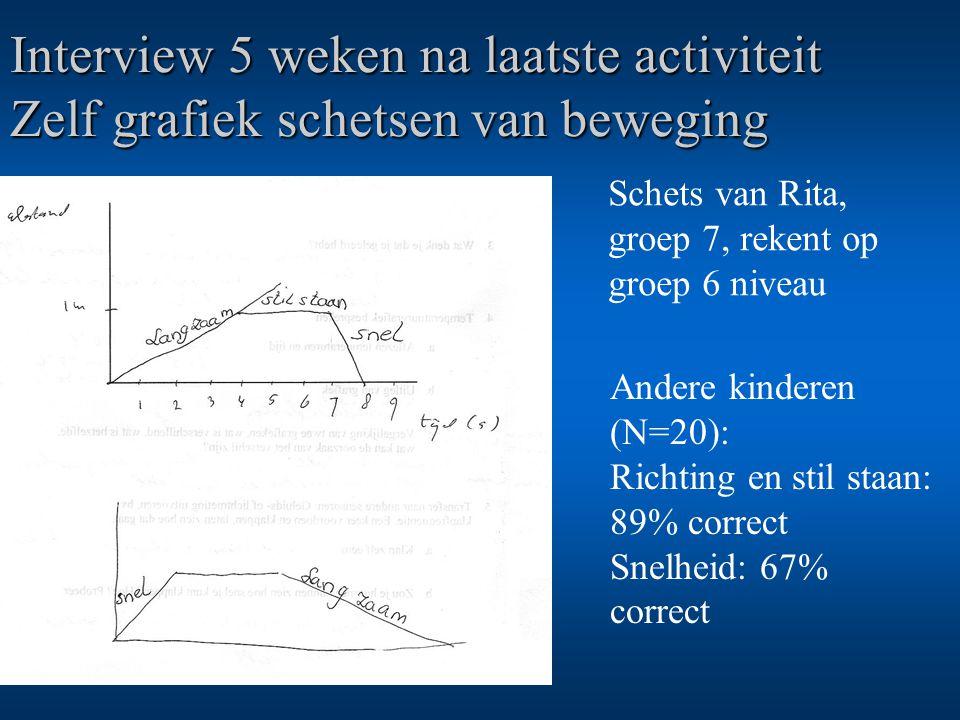 Interview 5 weken na laatste activiteit Zelf grafiek schetsen van beweging Andere kinderen (N=20): Richting en stil staan: 89% correct Snelheid: 67% c
