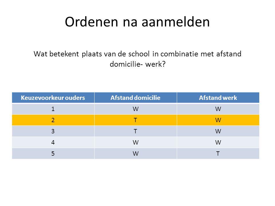Ordenen na aanmelden Wat betekent plaats van de school in combinatie met afstand domicilie- werk.