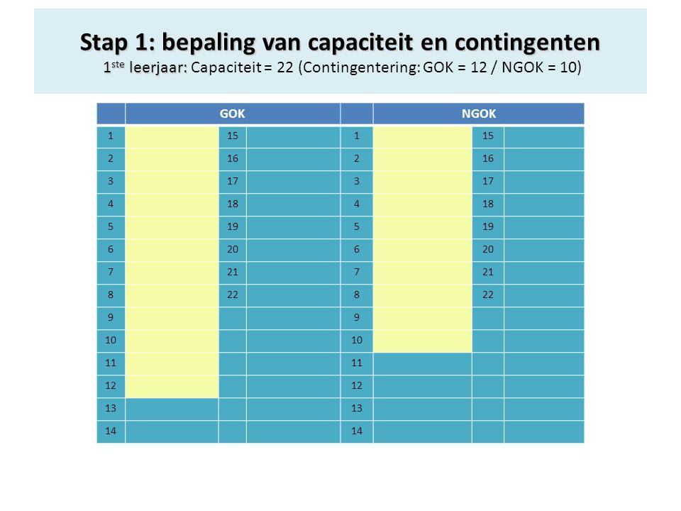GOKNGOK 1151 2162 3173 4184 5195 6206 7217 8228 99 10 11 12 13 14 Stap 1: bepaling van capaciteit en contingenten 1 ste leerjaar: Stap 1: bepaling van capaciteit en contingenten 1 ste leerjaar: Capaciteit = 22 (Contingentering: GOK = 12 / NGOK = 10)