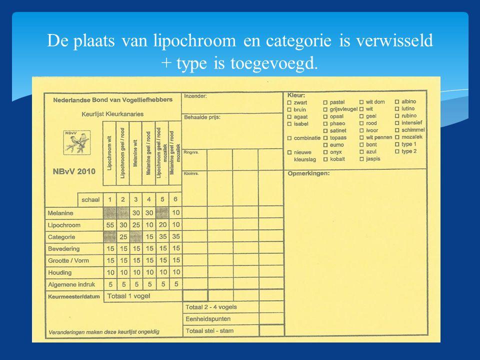 De plaats van lipochroom en categorie is verwisseld + type is toegevoegd.