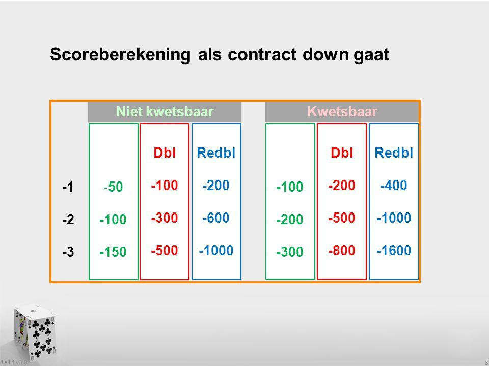 1e14 v3.0 8 Scoreberekening als contract down gaat Niet kwetsbaar Kwetsbaar -50 -100 -150 Dbl -100 -300 -500 Redbl -200 -600 -1000 -100 -200 -300 Dbl