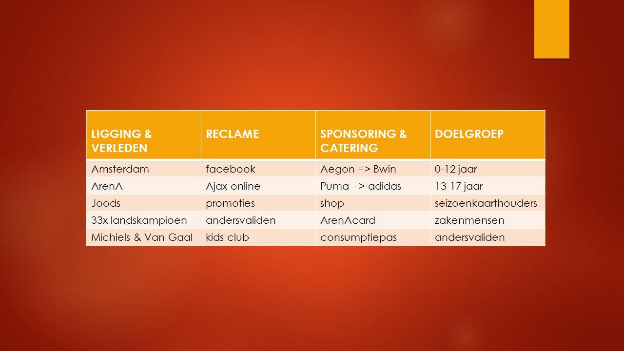 LIGGING & VERLEDEN RECLAMESPONSORING & CATERING DOELGROEP AmsterdamfacebookAegon => Bwin0-12 jaar ArenAAjax onlinePuma => adidas13-17 jaar Joodspromot