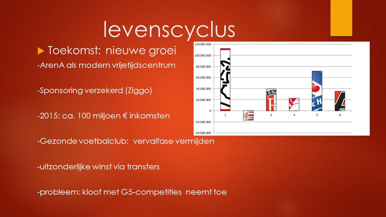 levenscyclus  Toekomst: nieuwe groei -ArenA als modern vrijetijdscentrum -Sponsoring verzekerd (Ziggo) -2015: ca. 100 miljoen € inkomsten -Gezonde vo