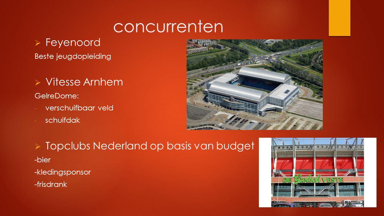 concurrenten  Feyenoord Beste jeugdopleiding  Vitesse Arnhem GelreDome: - verschuifbaar veld - schuifdak  Topclubs Nederland op basis van budget -b