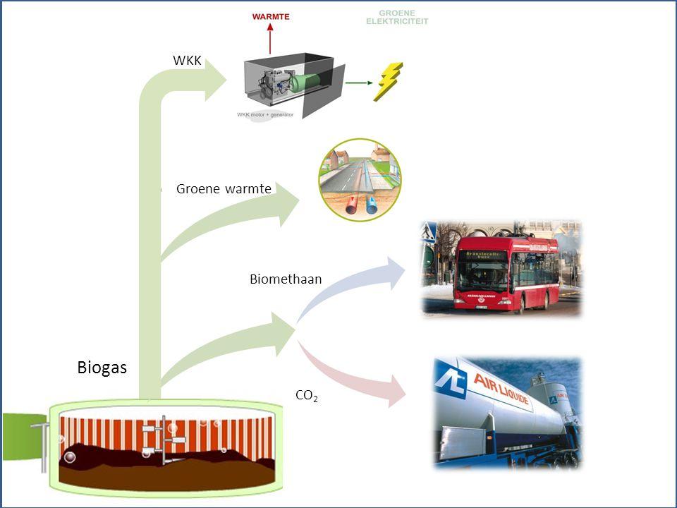 Biomethaan CO 2 Biogas WKK Groene warmte