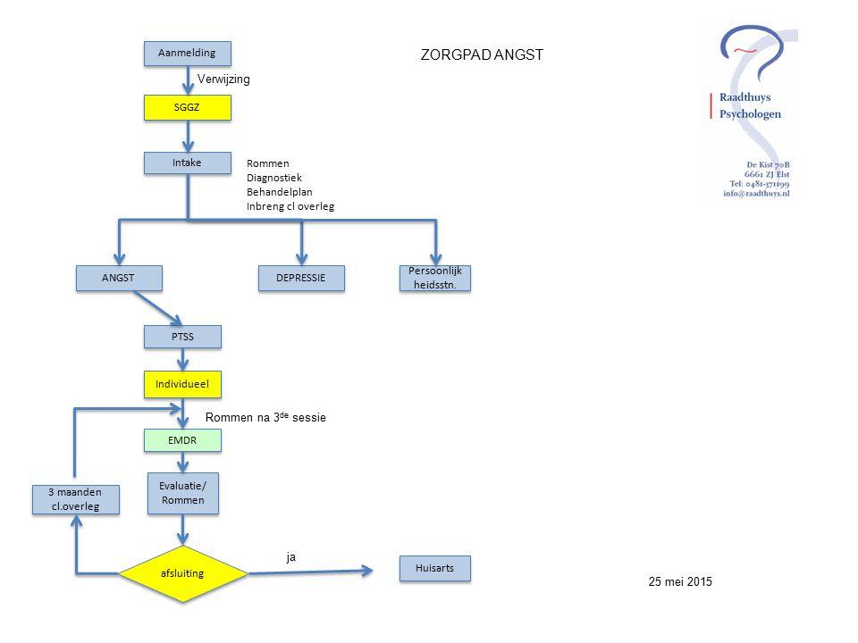 ZORGPAD ANGST Aanmelding SGGZ Intake ANGST DEPRESSIE Persoonlijk heidsstn. Rommen Diagnostiek Behandelplan Inbreng cl overleg Verwijzing PTSS Individu