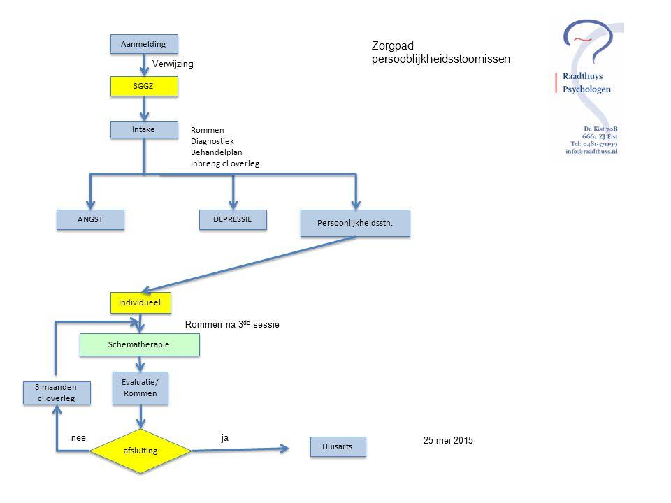 Aanmelding SGGZ Intake ANGST DEPRESSIE Persoonlijkheidsstn. Rommen Diagnostiek Behandelplan Inbreng cl overleg Verwijzing Individueel Schematherapie R