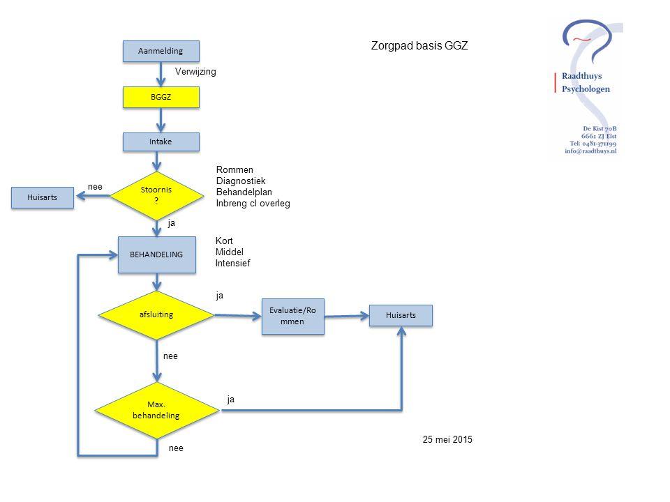 Zorgpad basis GGZ 25 mei 2015 Aanmelding BGGZ Intake BEHANDELING Rommen Diagnostiek Behandelplan Inbreng cl overleg Verwijzing afsluiting ja Evaluatie