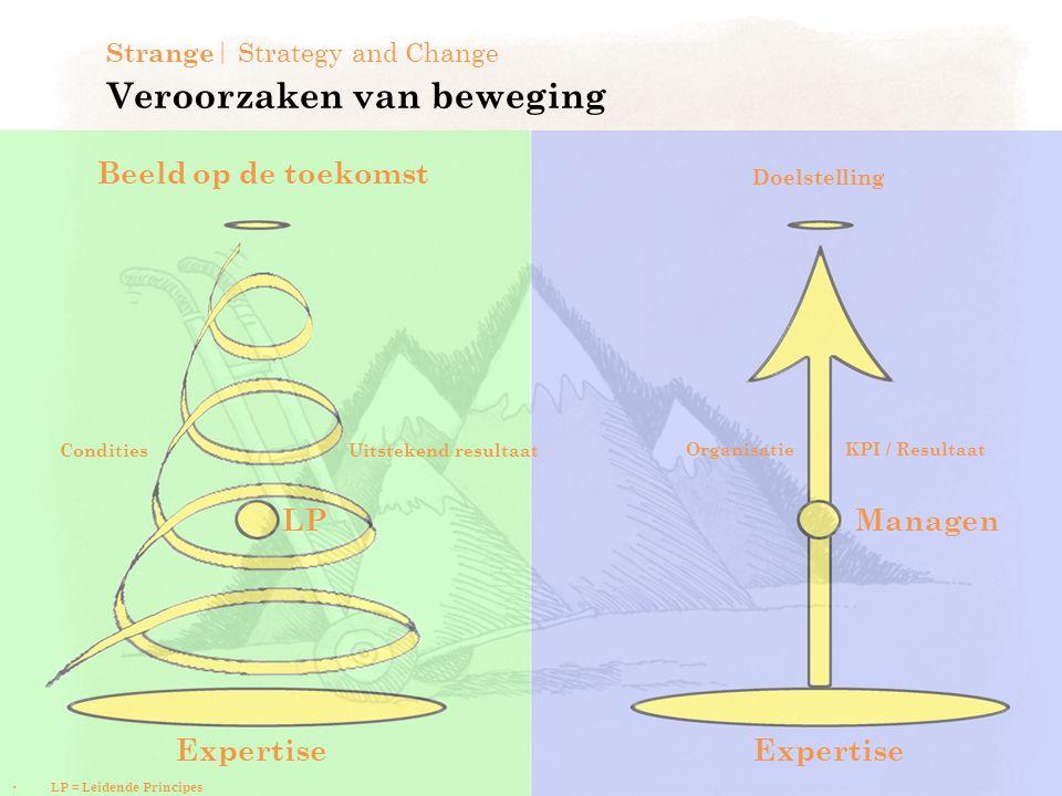 Veroorzaken van beweging Strange | Strategy and Change Doelstelling Uitstekend resultaat Organisatie KPI / Resultaat Managen Expertise LP Condities LP = Leidende Principes Beeld op de toekomst