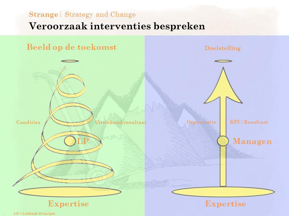 Veroorzaak interventies bespreken Strange | Strategy and Change Doelstelling Uitstekend resultaat Organisatie KPI / Resultaat Managen Expertise LP Condities LP = Leidende Principes Beeld op de toekomst