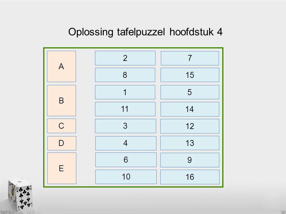 v2.5 NdF-h4 30 1e18 30 Oplossing tafelpuzzel hoofdstuk 4 B 8 C D E 15 A 2 7 1 5 11 14 3 12 4 13 6 10 9 16