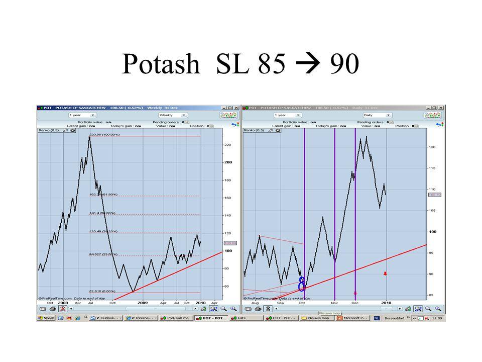 Potash SL 85  90