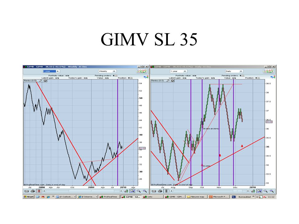 GIMV SL 35