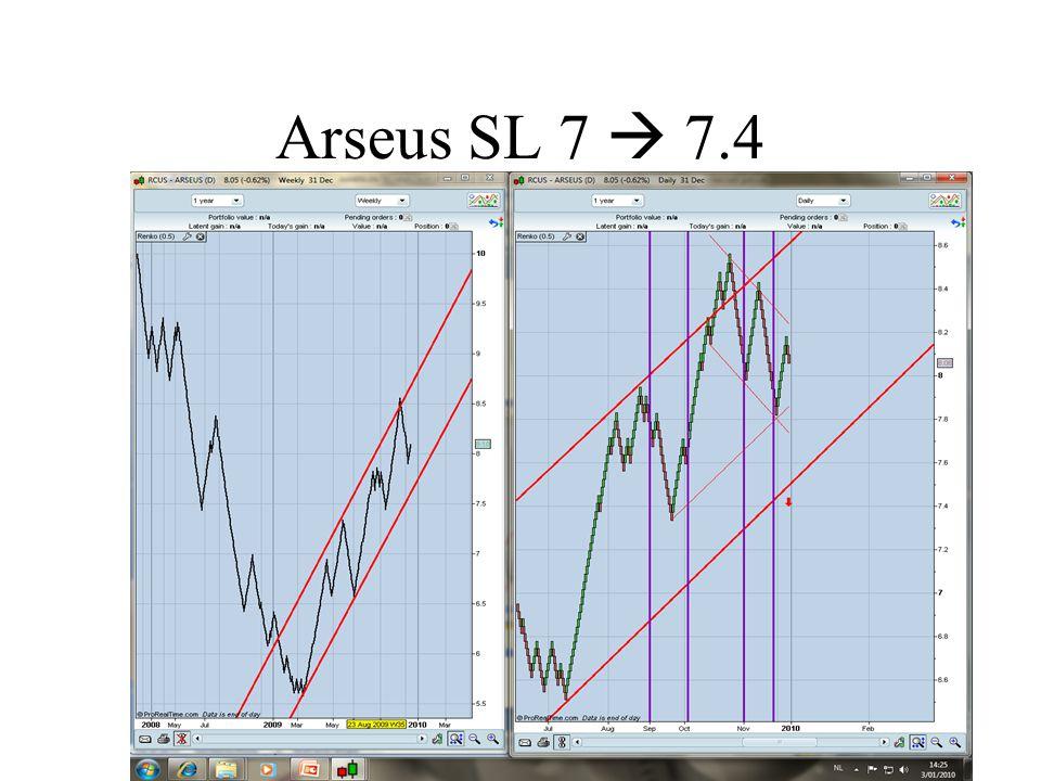 Arseus SL 7  7.4