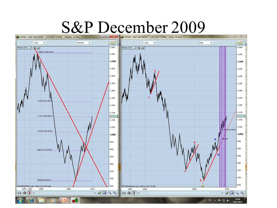 S&P December 2009