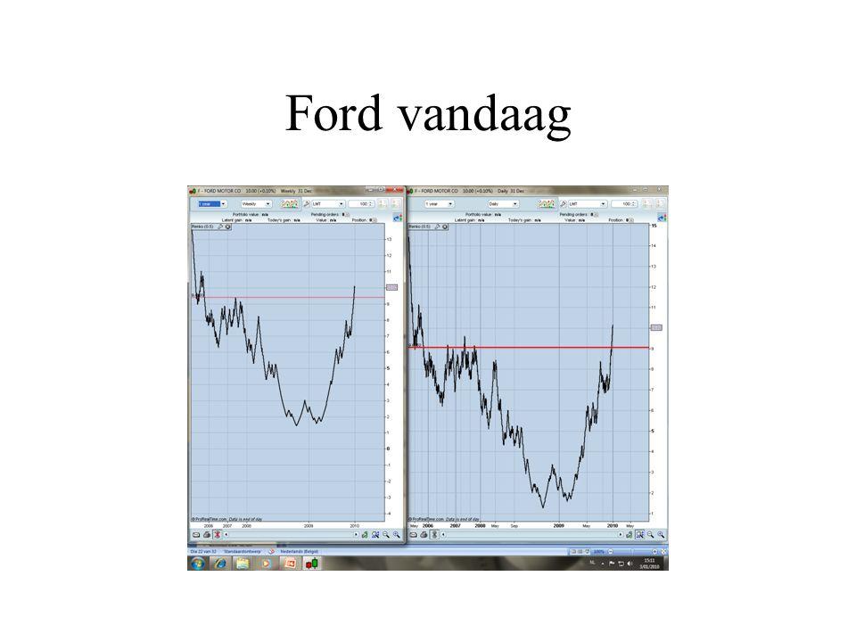Ford vandaag