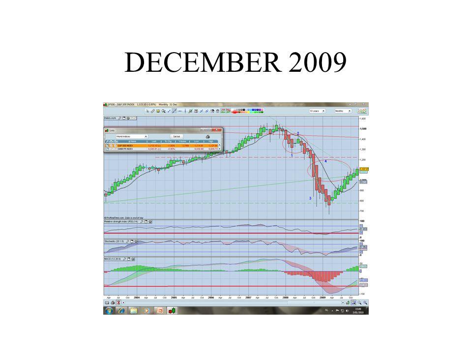 Optimisme investeerders op hoogtepunt : (neg)reactie te verwachten ?