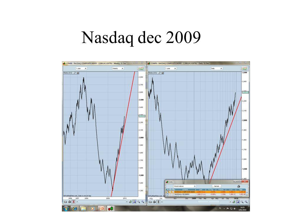 Nasdaq dec 2009