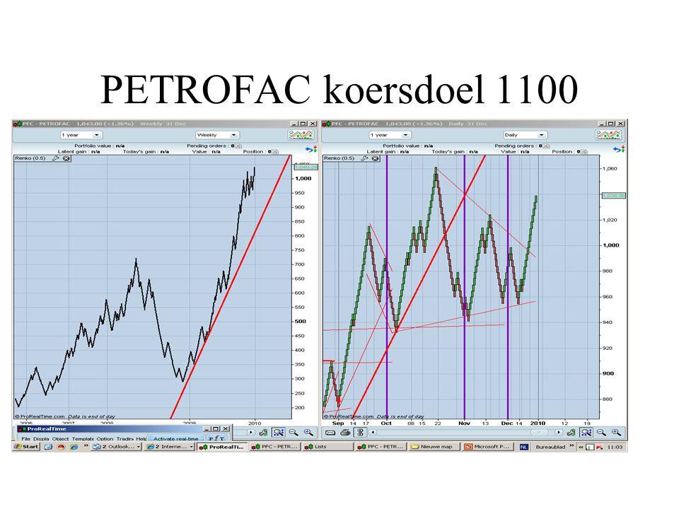 PETROFAC koersdoel 1100