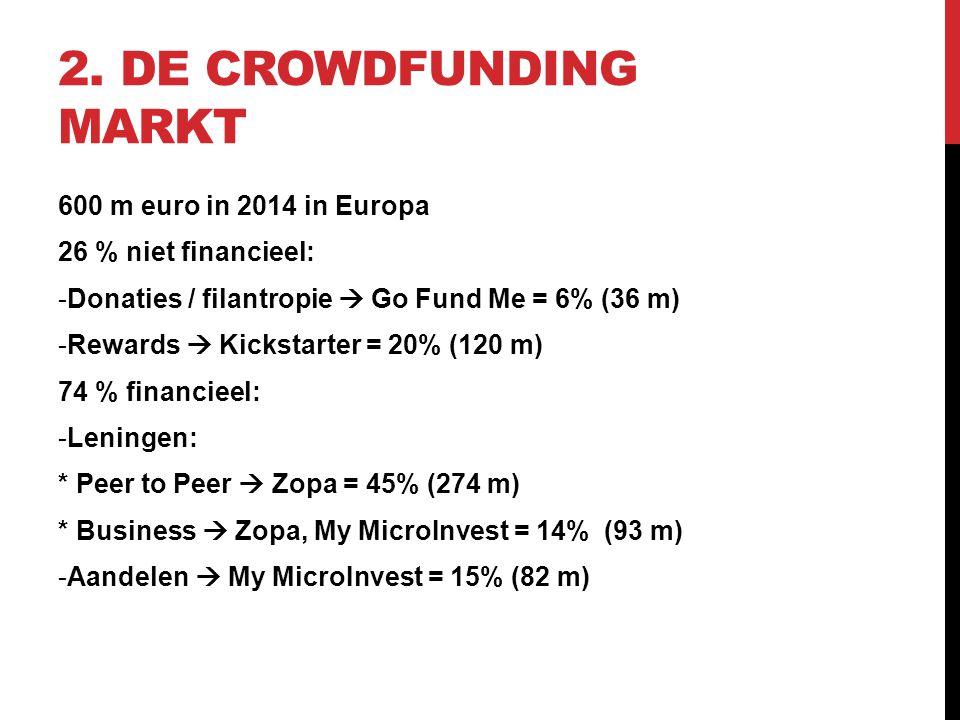 2. DE CROWDFUNDING MARKT 600 m euro in 2014 in Europa 26 % niet financieel: -Donaties / filantropie  Go Fund Me = 6% (36 m) -Rewards  Kickstarter =