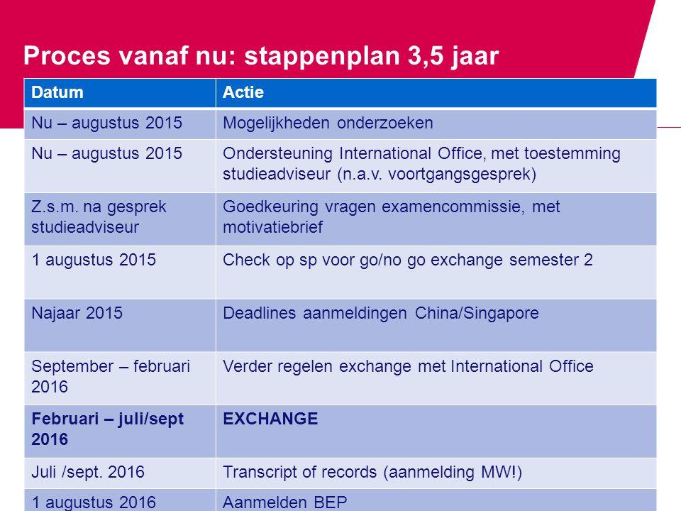 Proces vanaf nu: stappenplan 3,5 jaar DatumActie Nu – augustus 2015Mogelijkheden onderzoeken Nu – augustus 2015Ondersteuning International Office, met