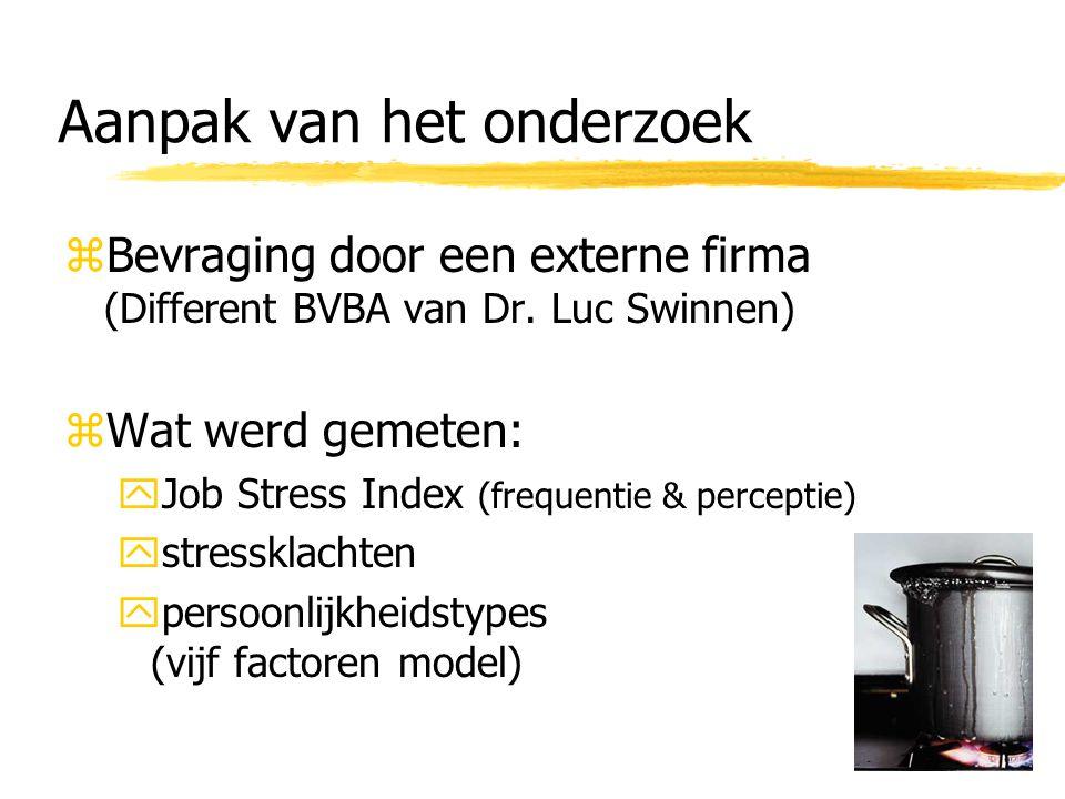 Aanpak van het onderzoek zBevraging door een externe firma (Different BVBA van Dr.