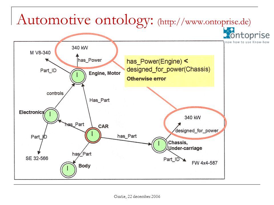 Oratie, 22 december 2006 Automotive ontology: (http://www.ontoprise.de)
