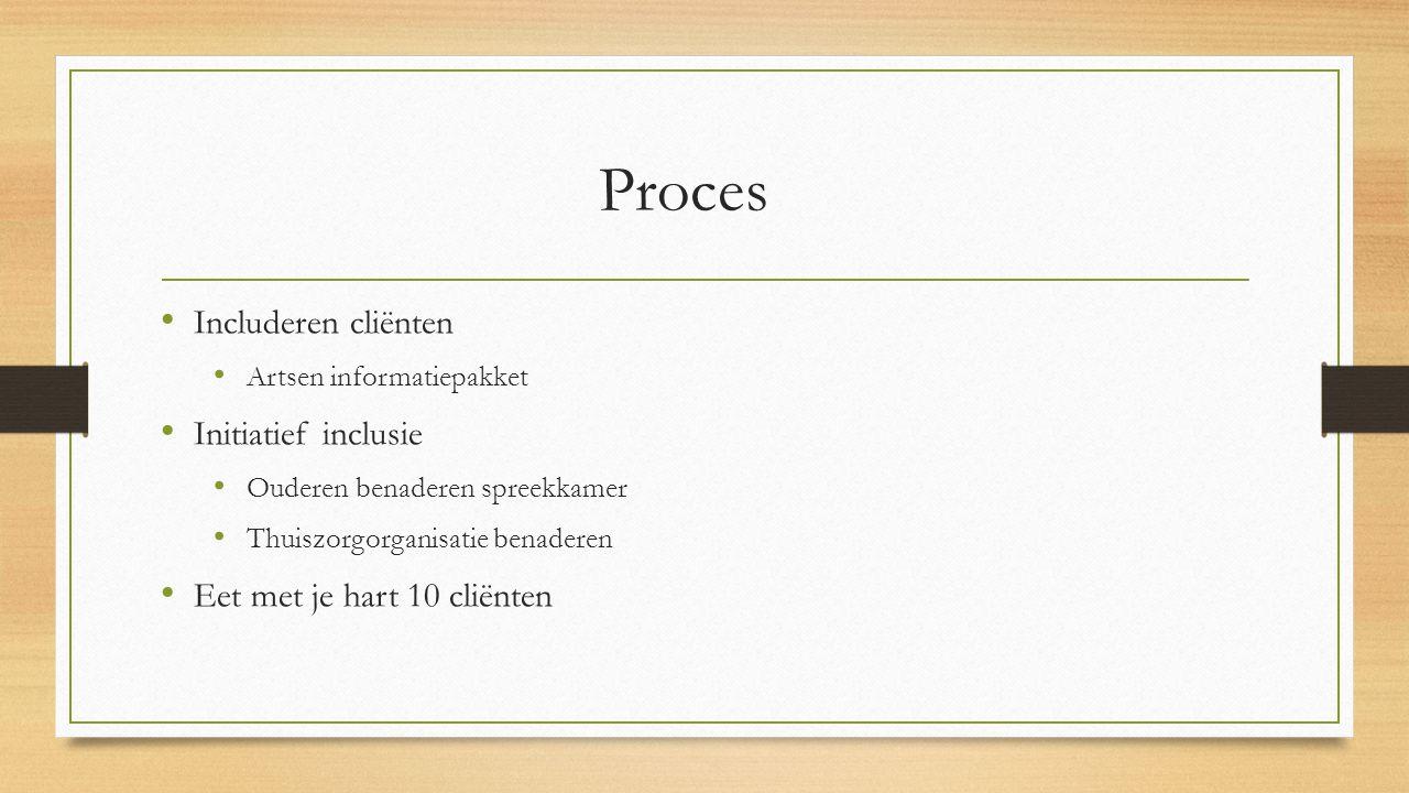Proces Includeren cliënten Artsen informatiepakket Initiatief inclusie Ouderen benaderen spreekkamer Thuiszorgorganisatie benaderen Eet met je hart 10 cliënten
