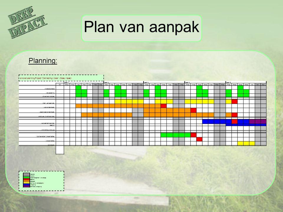 Plan van aanpak Planning: strokenplanning Project