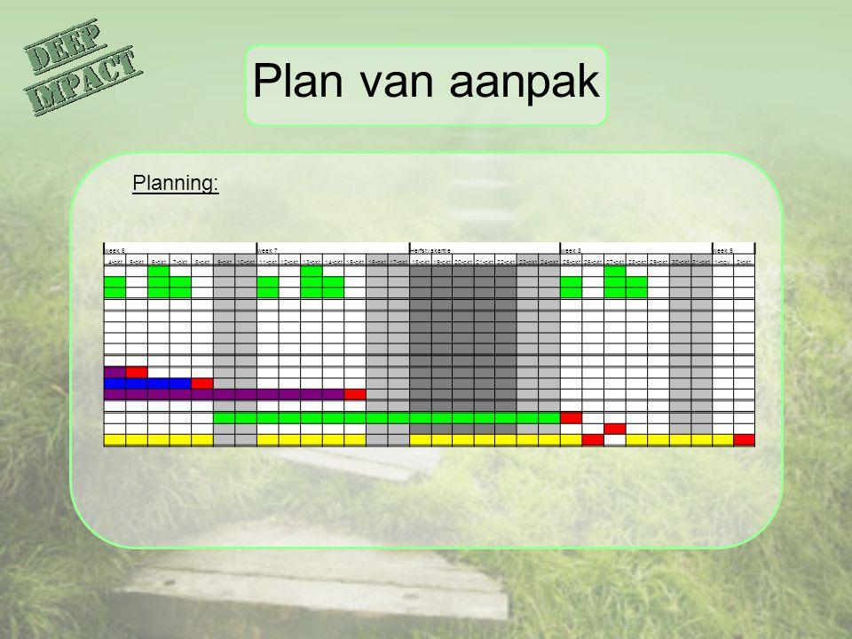 Plan van aanpak Planning: week 6 week 7 Herfstvakantie week 8 week 9 4-okt5-okt6-okt7-okt8-okt9-okt10-okt11-okt12-okt13-okt14-okt15-okt16-okt17-okt18-